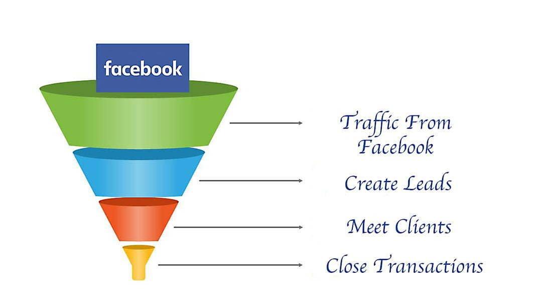 facebook-sales-funnel