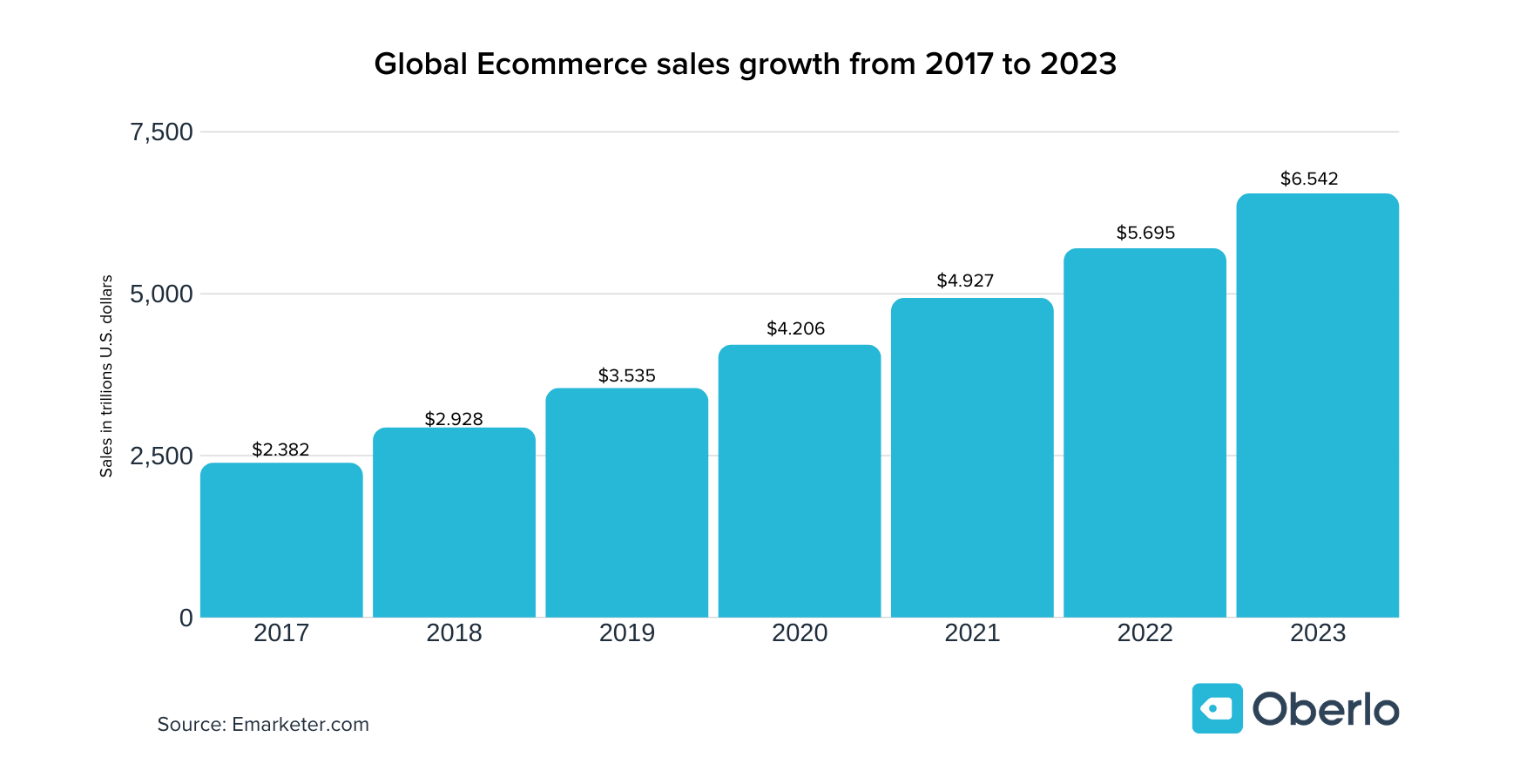 a-chart-of-Annual-retail-e-commerce-sales-growth-for-a-worldwide