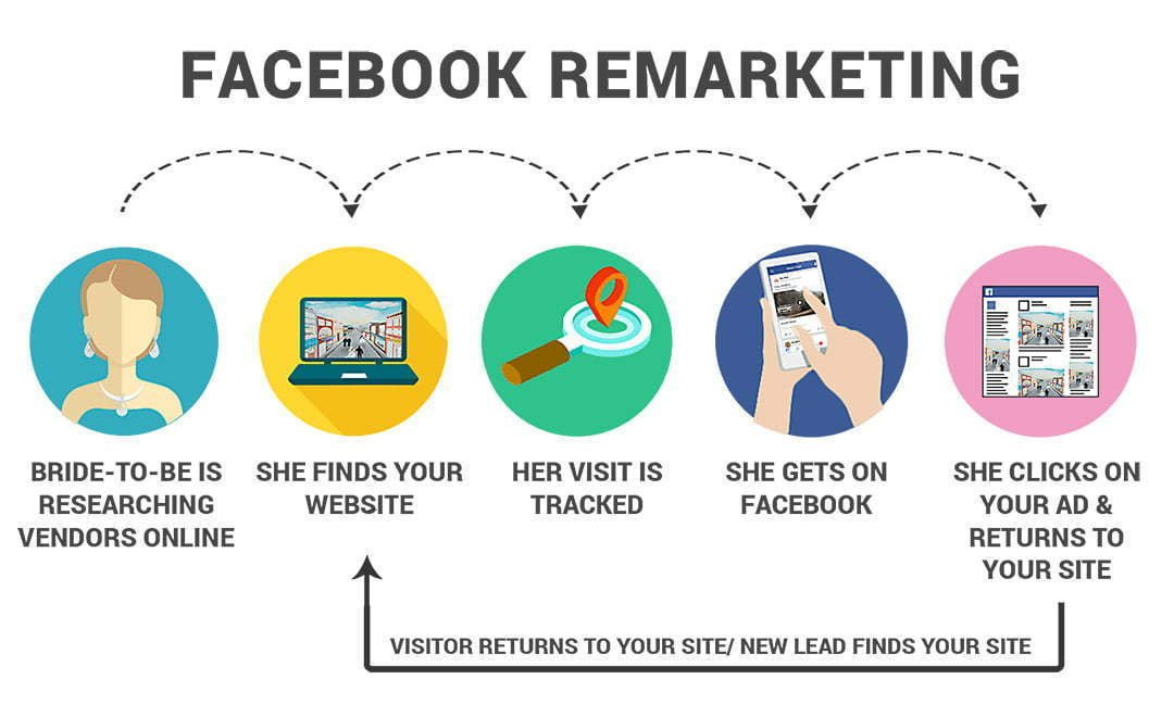a-picture-of-facebook-retargeting