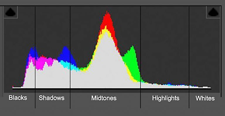 how-to-read-image-histogram