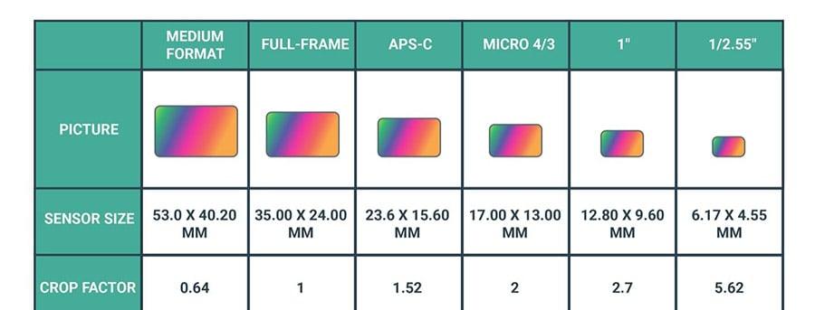 digital-camera-sensor-size-comparison