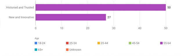 purple graph